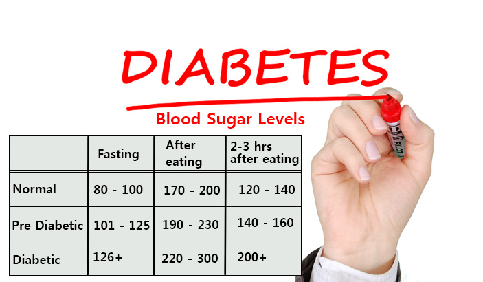 Normal Blood Sugar Levels For Non Diabetic, Pre Diabetic, Diabetic - Chart Table