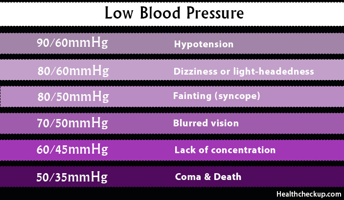 What are the Symptoms of Low Blood Pressure?