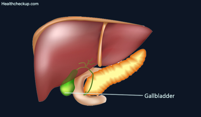 Gallbladder test for Chest Pain after Eating